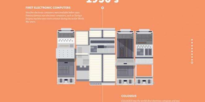 تاريخ وتطور الكمبيوتر Computer History