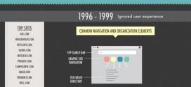 تطور صفحات الويب
